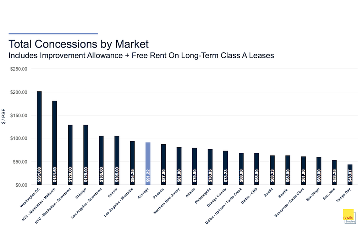 Total concessions by market Savills Studley