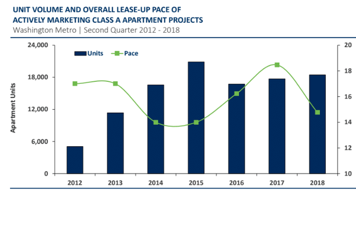 The pace of apartment deliveries compared to the pace of absorption in the D.C. region since 2012.