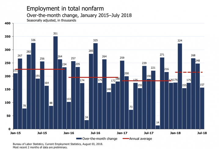 'Merry Employment Situation': Economists React To July Jobs Report On Twitter