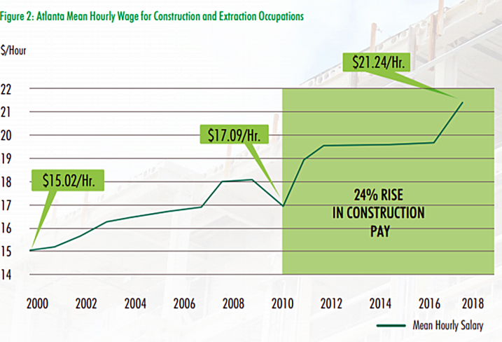 Construction Costs Complicating Developer Pricing, Tenant Decisions