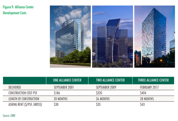 CBRE One Two Three ALliance Center