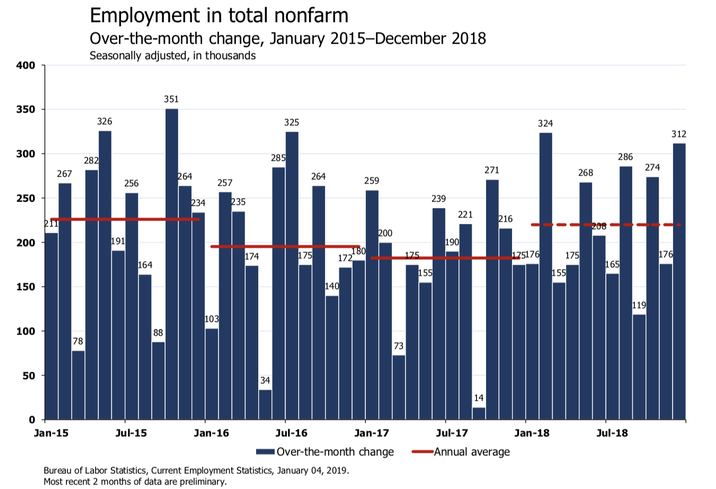 'The Labor Market Would Like You All To Stop Panicking Now Please': Economists React To December Jobs Report On Twitter