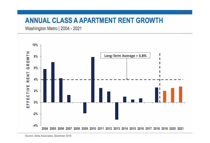 Delta Associates D.C.-area rent growth
