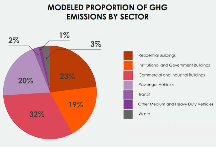 D.C. greenhouse gas emissions