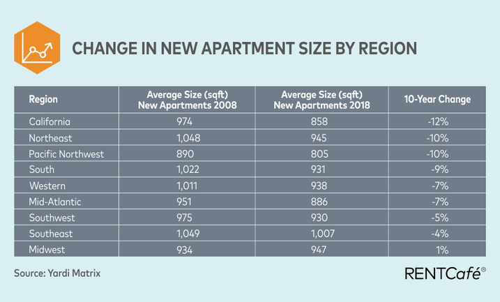 As Apartments Continue To Shrink, Developers Redefine Micro-Living