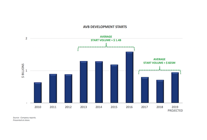 AvalonBay development starts graph