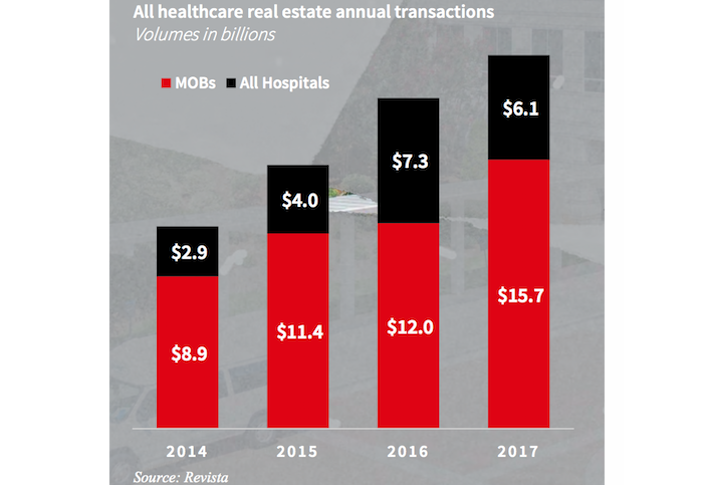 JLL Healthcare transactions graph