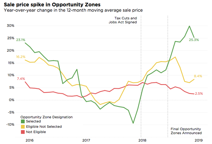 Property Values In Opportunity Zones Have Risen 20%