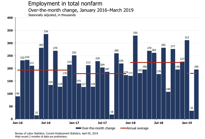 'Sigh Of Relief': Economists React To March Jobs Report On Twitter
