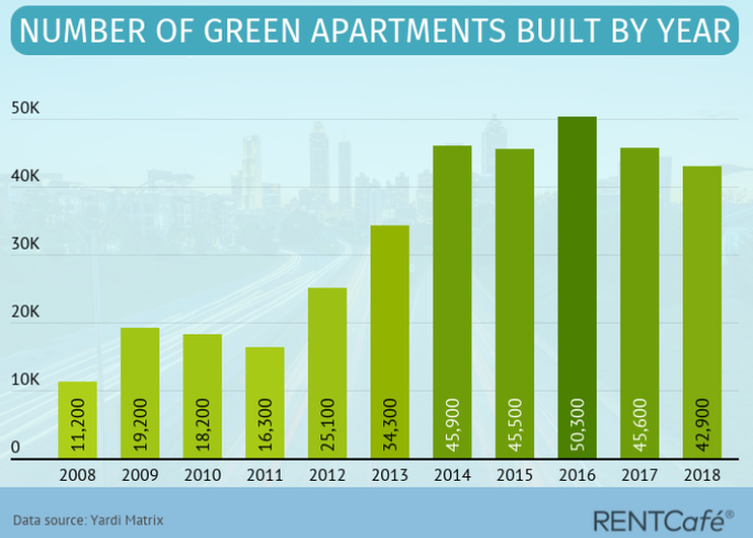Number-of-green-buildings-built-by-year-2018