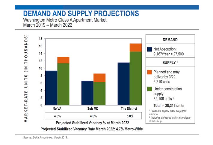 Delta Associates Supply Demand D.C.