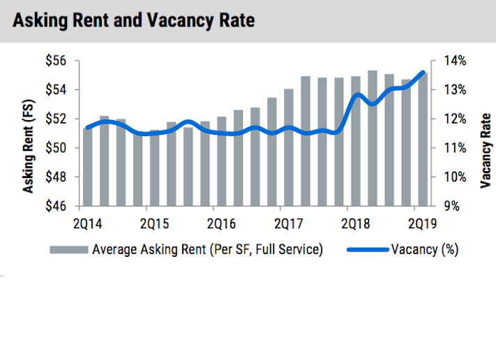D.C.'s Office Vacancy Hits Record High While NoVa Market Tightens