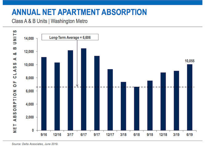 Delta Associates D.C.-area apartment absorption