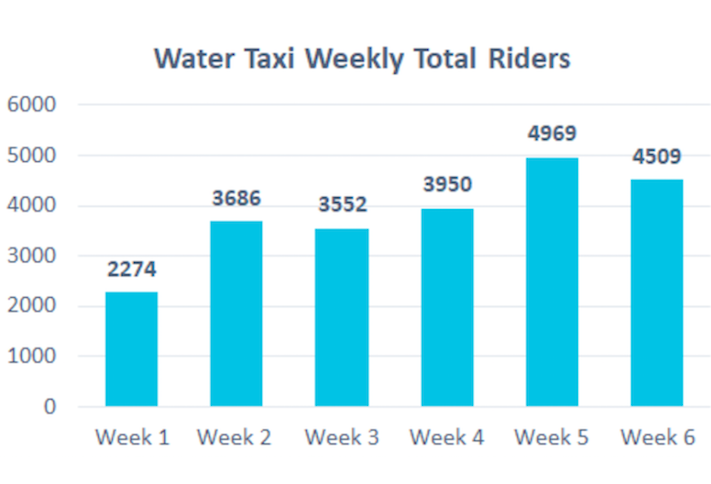 A chart showing the Water Taxi ridership from Alexandria during the first six weeks of the Metro shutdown