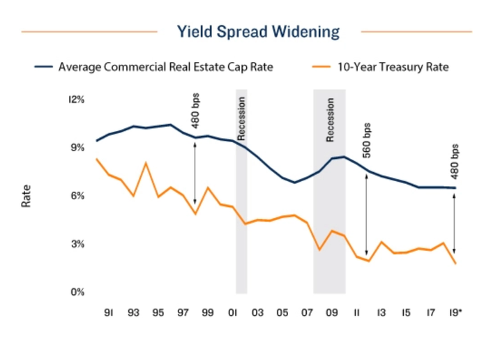 An Inverted Yield Curve Underscores Stability, Opportunity In CRE
