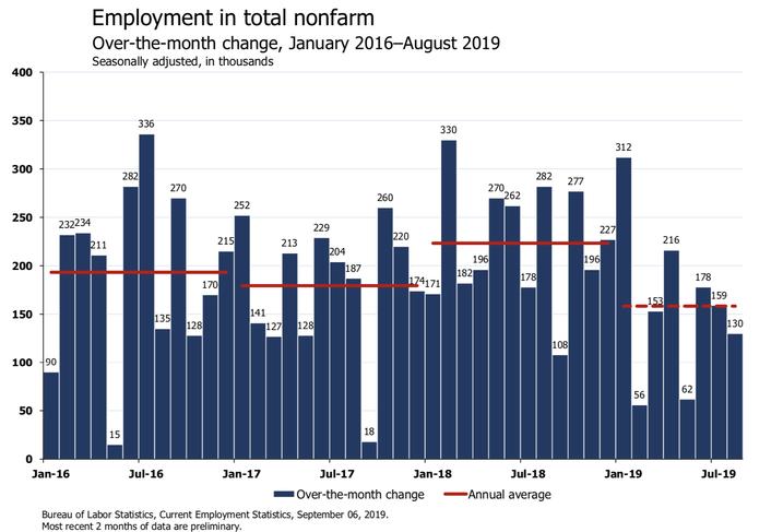 '¯\_(ツ)_/¯': Economists React To August Jobs Report On Twitter