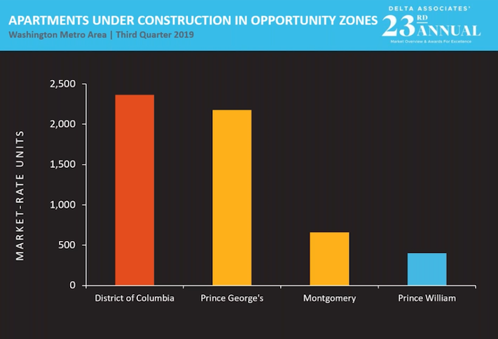 A Delta Associates chart showing the level of apartment construction in D.C.-area opportunity zones