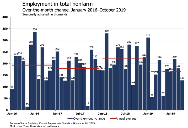 'No More Rate Cuts': Economists React To October Jobs Report On Twitter