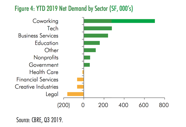 A CBRE graph showing the breakdown of D.C.'s leasing demand through the first three quarters of 2019