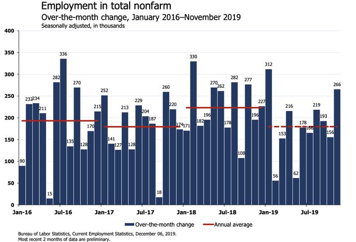 'DAMN': Economists React To November Jobs Report On Twitter