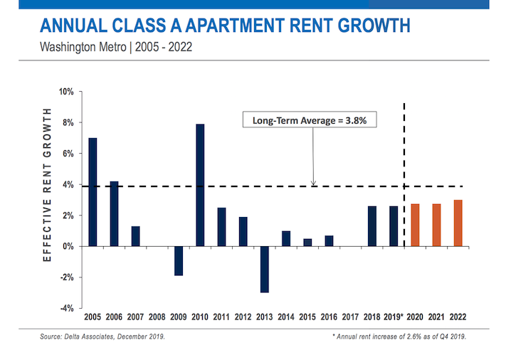 A Delta Associates graph showing D.C.-area Class-A apartment rent growth over time, including projections through 2022.