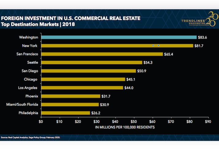 The D.C. market led the nation in per-capita foreign investment in 2018.