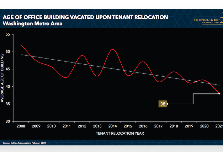 The average age of buildings that are vacated by D.C. office tenants has decreased over the last decade.