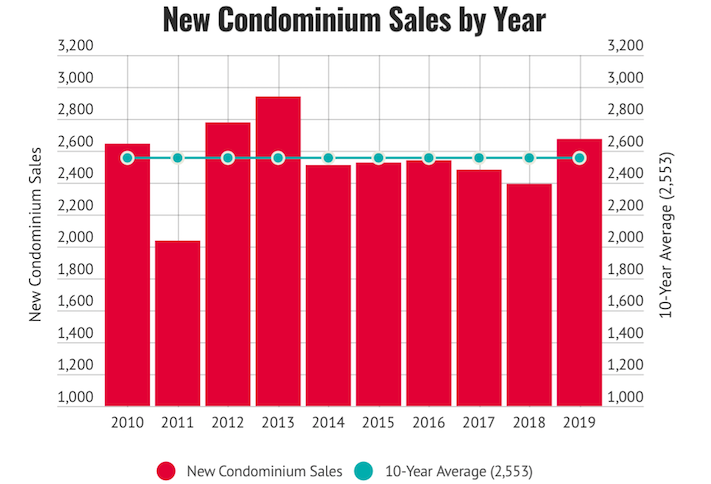 D.C.-area condo sales last year reached their highest point since 2013 and surpassed the 10-year average.