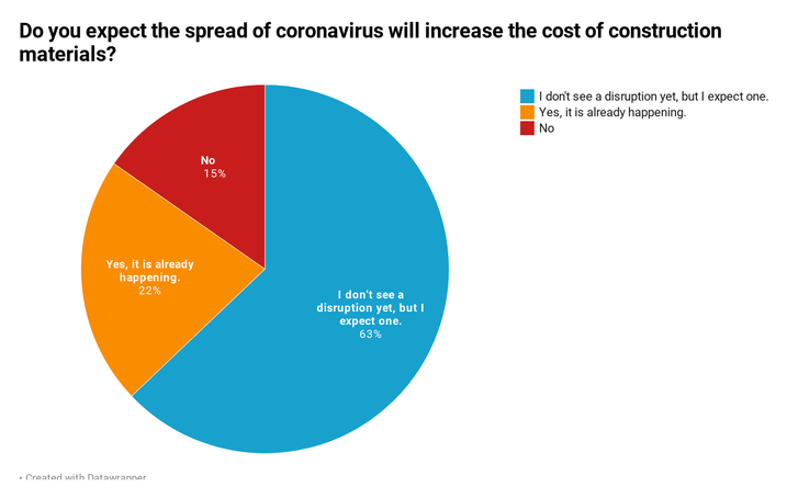 864 CRE Execs Told Us How The Coronavirus Will Impact The Industry. Here's What They Said.