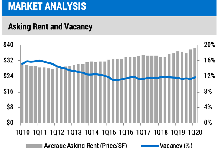 Year-over-year asking rents and vacancy rates for Boston's office market