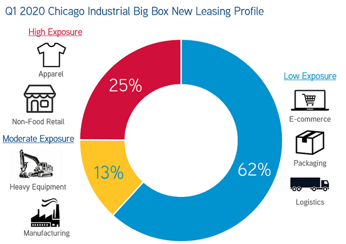 Big-Box Industrial Tenants Signed Leases At Record-Setting Pace In Q1