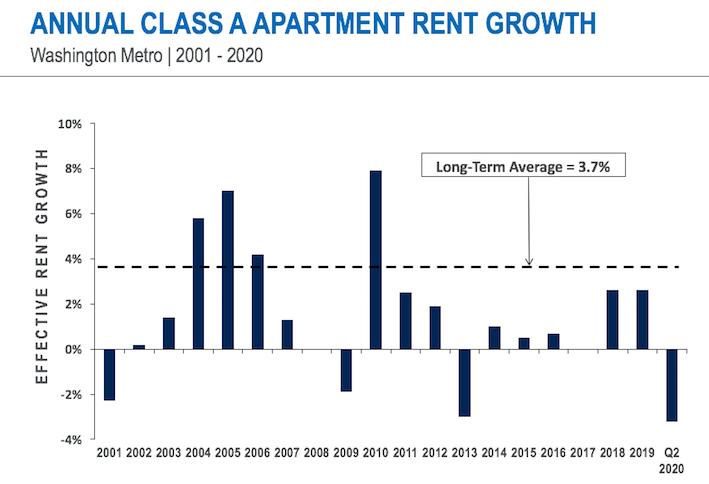 D.C.-area apartment rents experienced their greatest decrease this century in Q2, according to Delta Associates.