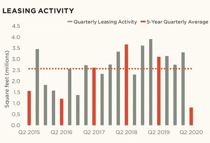 Office Leasing Activity Plummets 75% As Occupiers Put Off Big Decisions