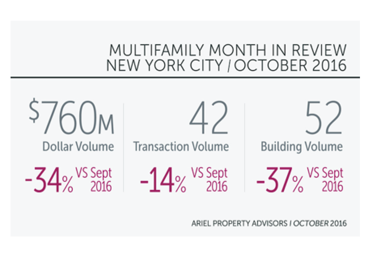Light October For NYC Multifamily Sales Consistent With Q3 Averages