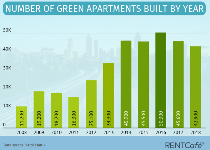 Is The Green-Certified Apartment Development Slowdown Temporary Or A Sign Of Something More Permanent?