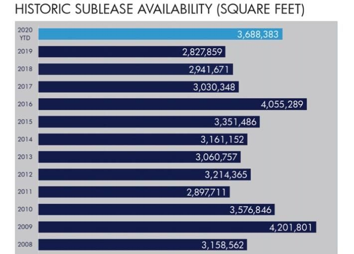 Office Sublease Space Sharply Rises In Chicago's CBD