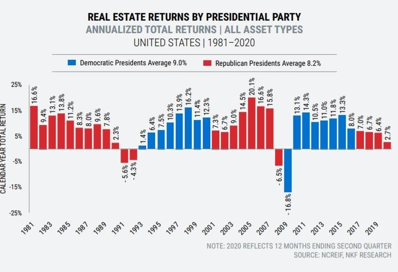 Is A Republican Or Democratic Administration Better For CRE? Turns Out, It's A Tie