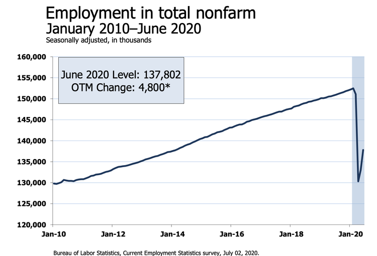 'This Is Going To Get Harder': Economists React To June Jobs Report On Twitter