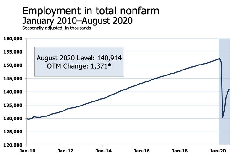 'Decelerating': Economists React To The August Jobs Report On Twitter