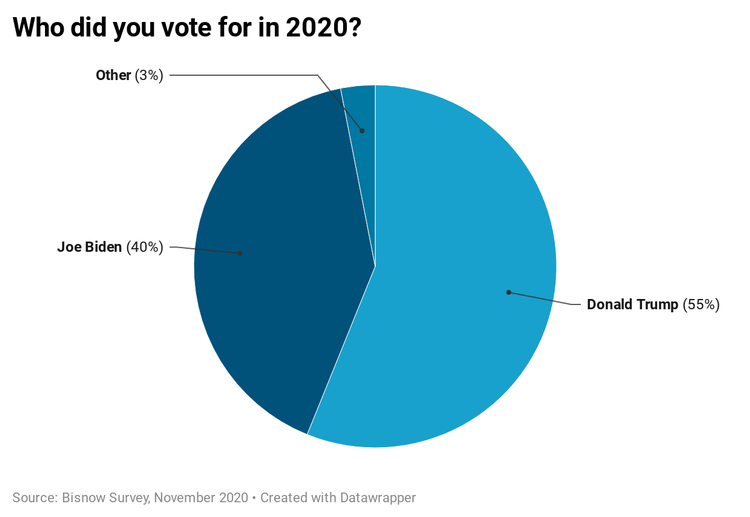 Bisnow Survey: CRE Worried About Higher Taxes, Gridlock, More Shutdowns In A Biden Presidency