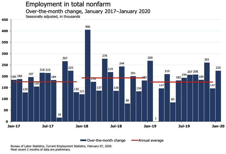 'Wooo Eh!': Economists React To January's Jobs Report On Twitter